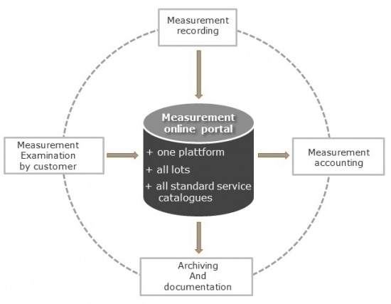 Measurement accounting in plant engineering and construction